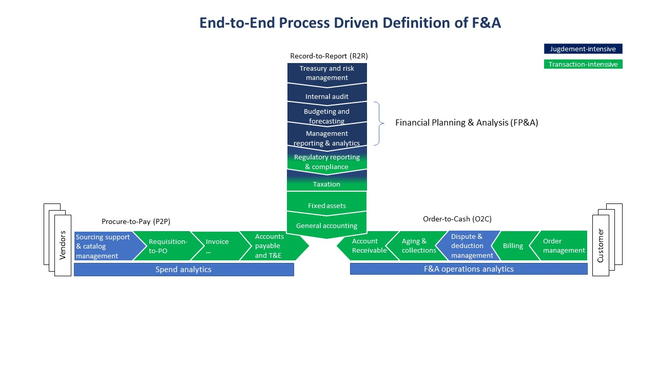 end to end process ga advisor