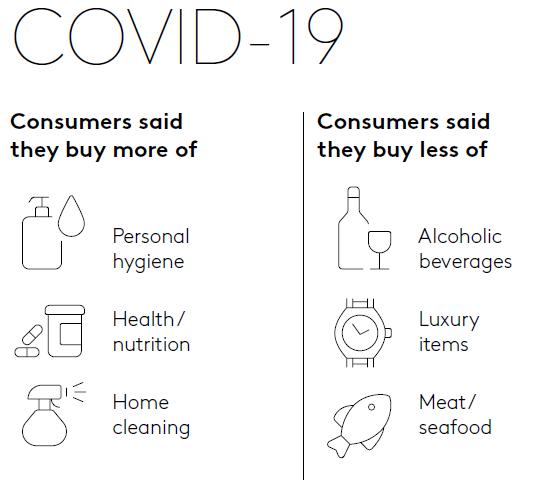 covid 19 affect consumer behaviour