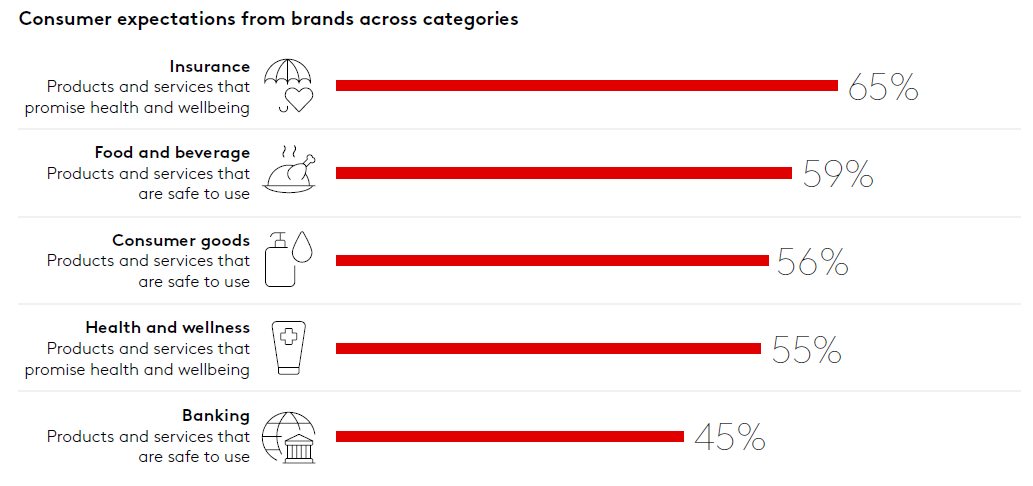 covid 19 consumer expectations_from brands across categories