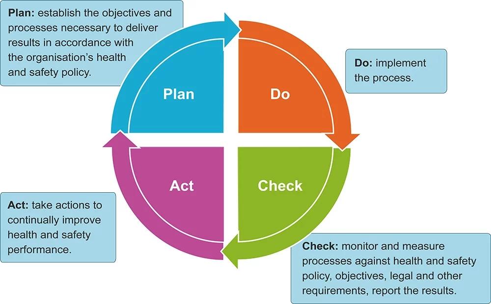 ke hoach duy tri hoat dong kinh doanh model plan-do-check-act